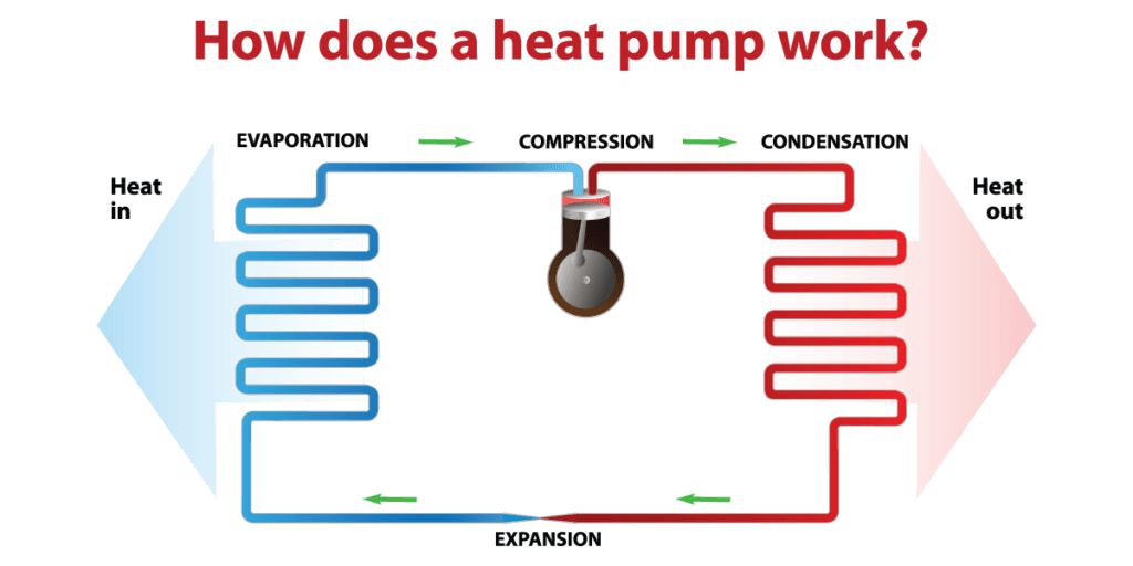 What is a heat pump san diego for Best heating source for home