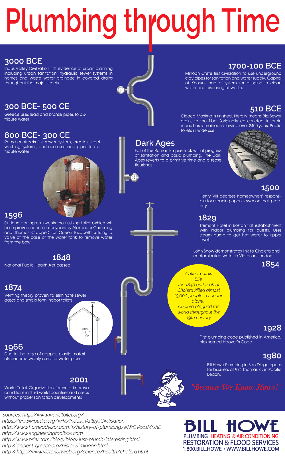 plumbing history form san diego plumber bill howe