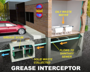 What Is A Grease Trap Bill Howe